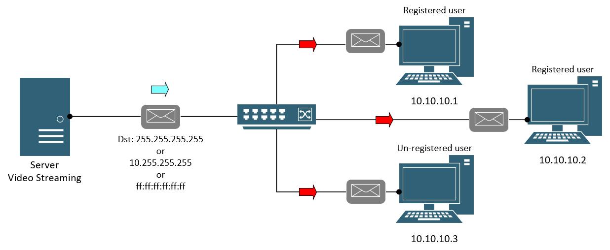 broadcast_traffic