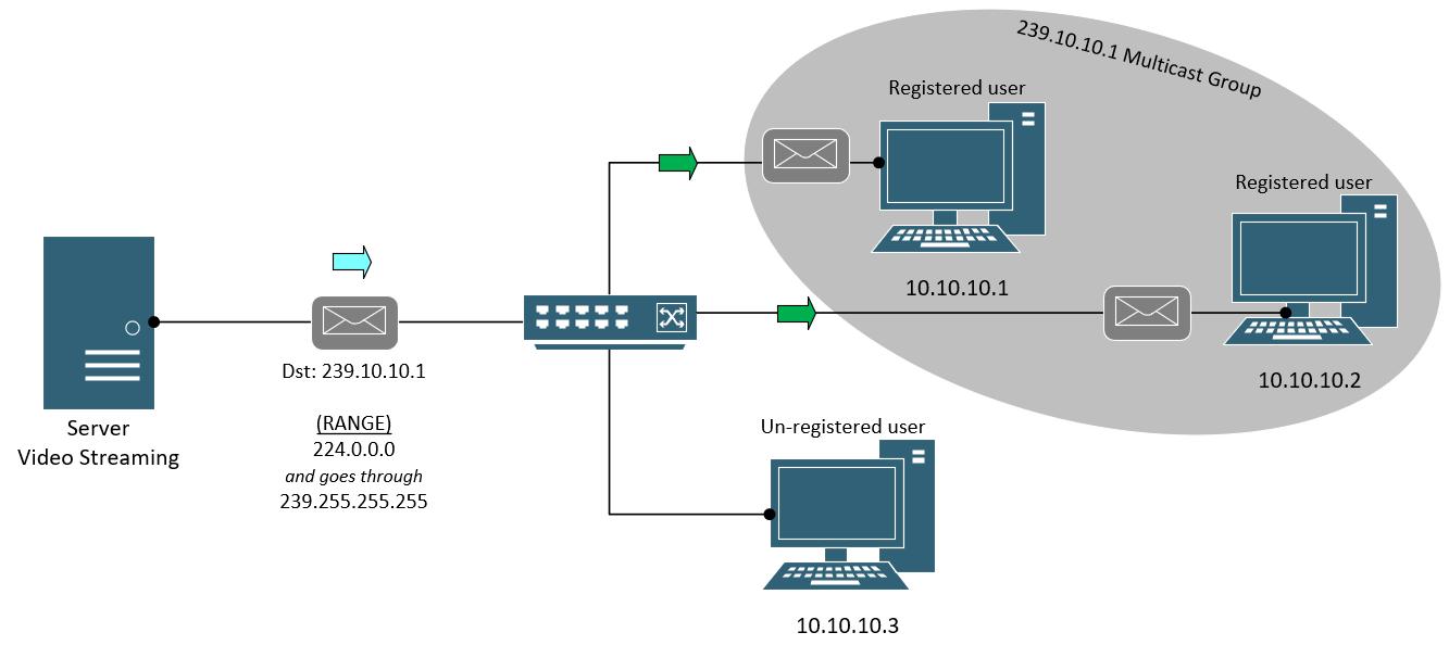 Multicast Traffic