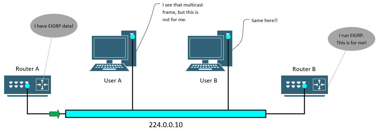 multicast_in_eigrp