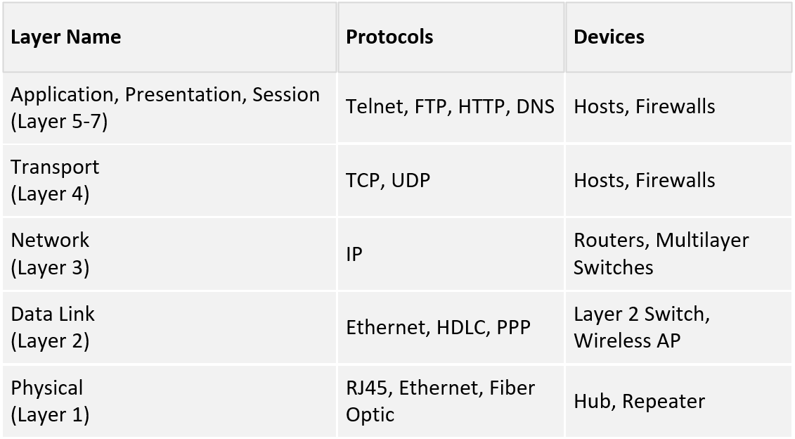 OSI model: devices and protocols