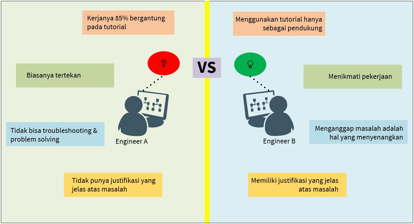 Penting memahami konsep networking