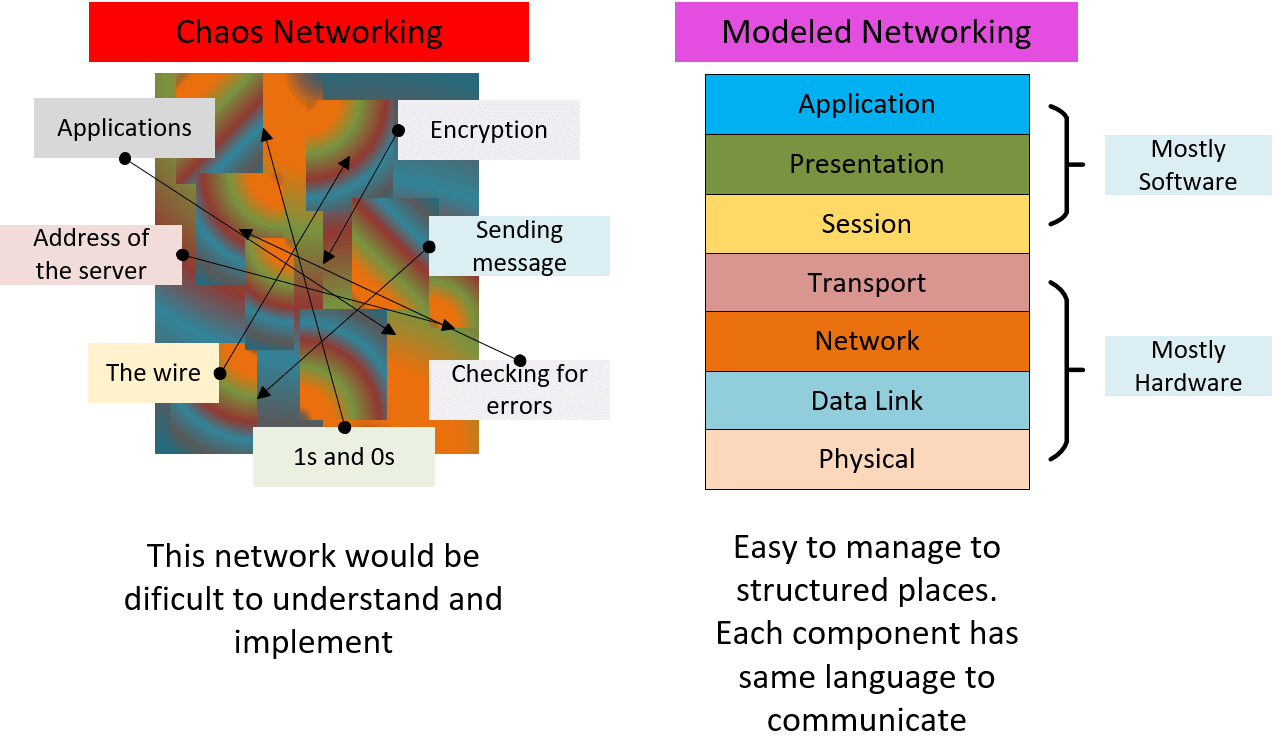 Fungsi networking model