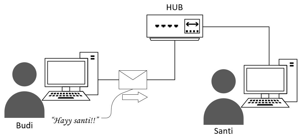 jaringan_hub