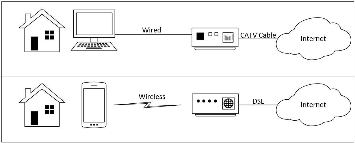 networking_overview