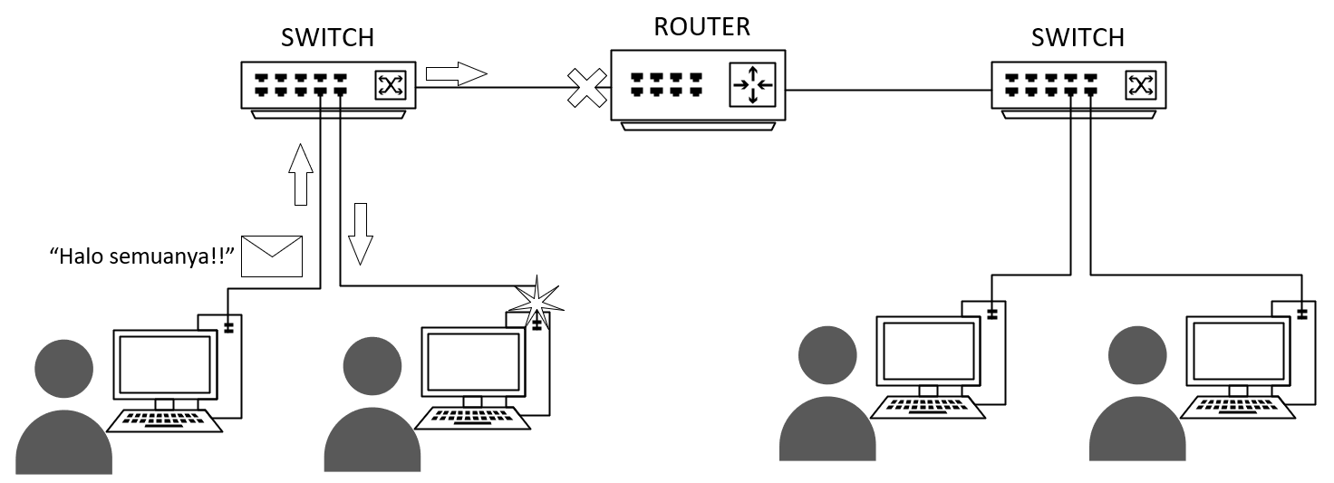 router_create_internetwork