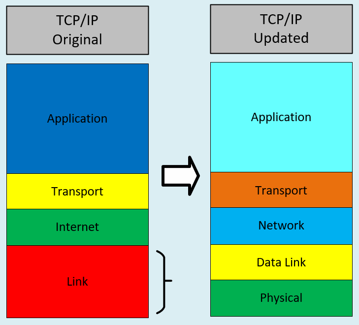 TCP/IP Layer
