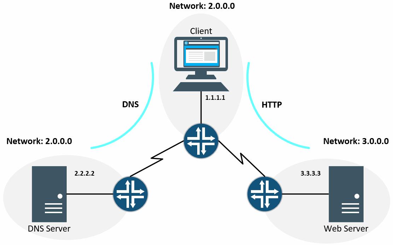 Dasar IP Address: Network Address dan Host Address
