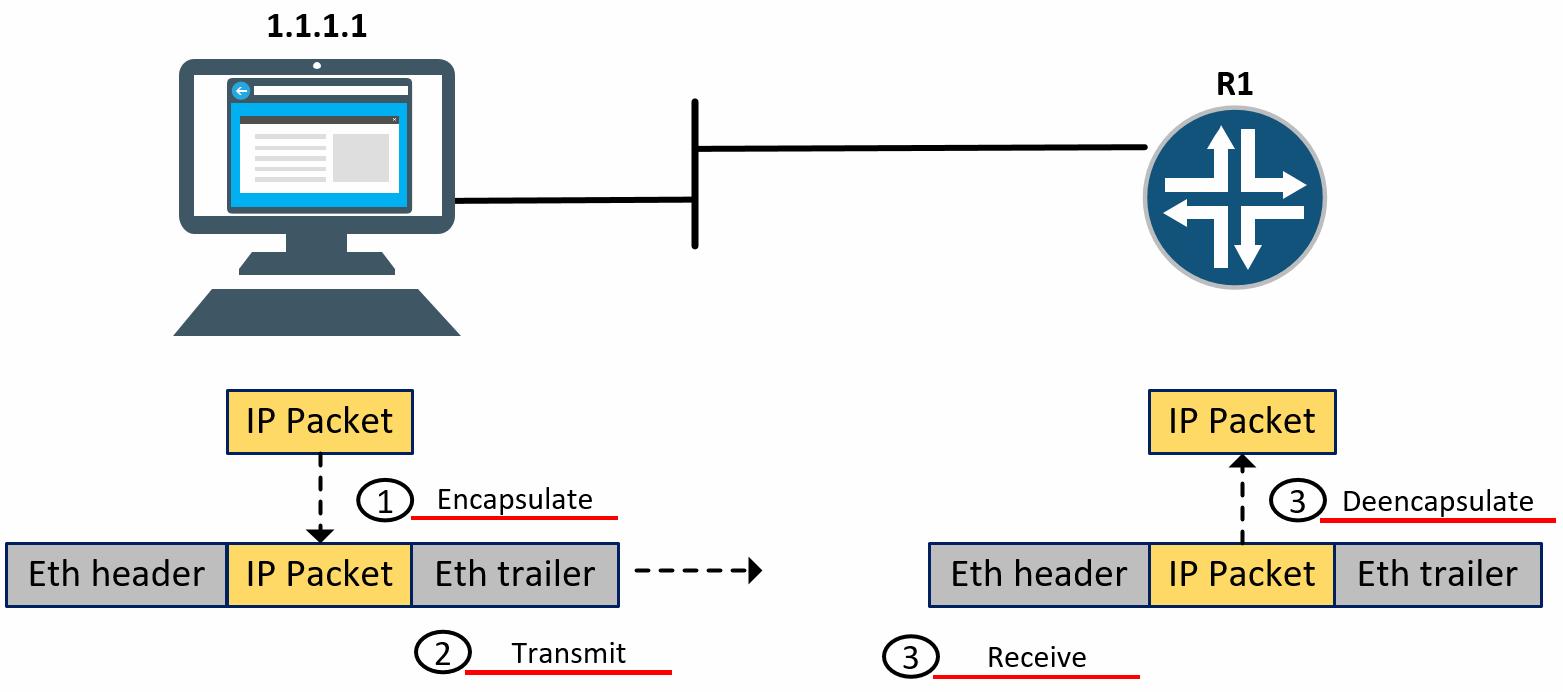 Enkapsulasi Ethernet