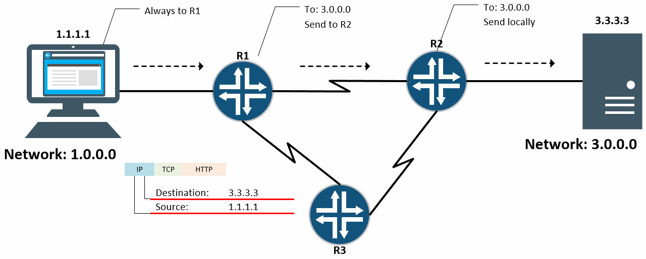 Dasar IP Routing
