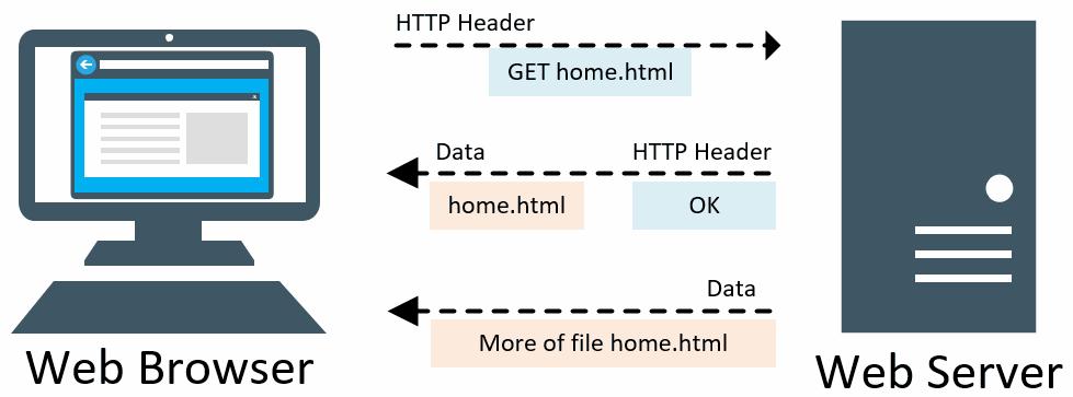 Mekanisme HTTP