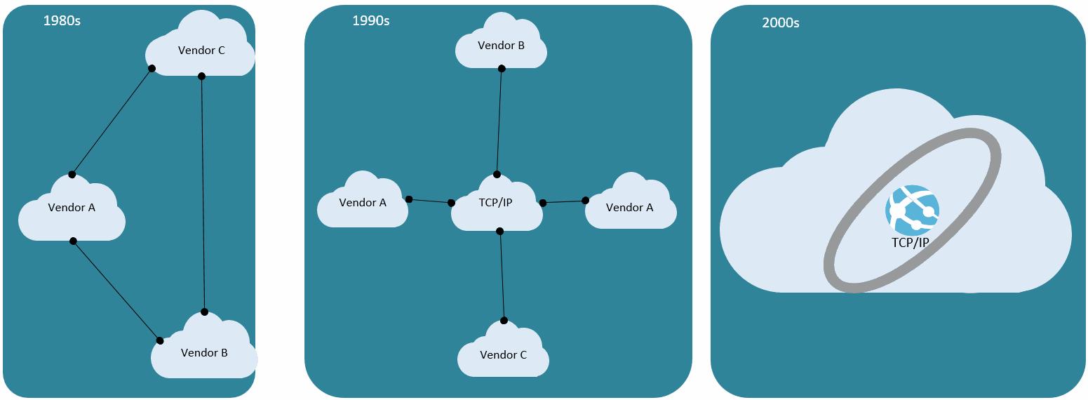 Penggunaan TCP/IP