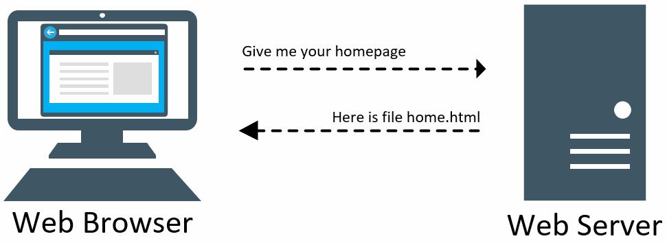 Proses HTTP