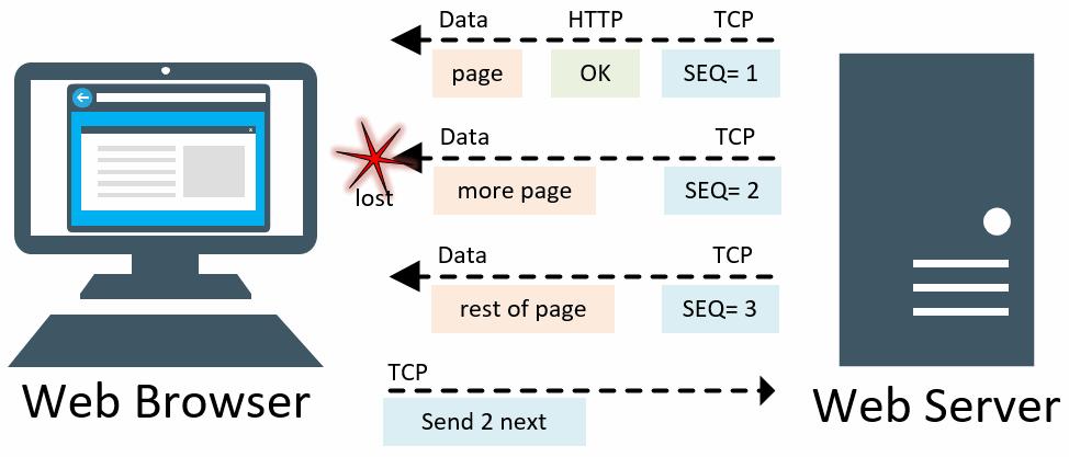 TCP Error Recovery