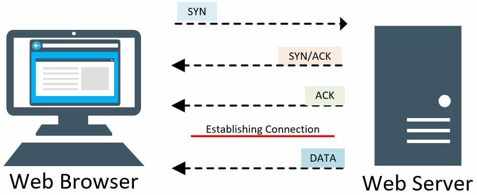 Three-way Handshake TCP