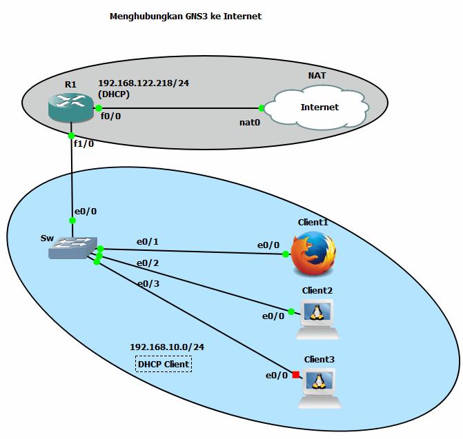 Menghubungkan GNS3 ke Internet