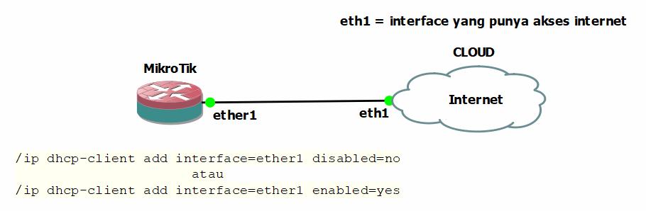 Menghubungkan MikroTik di GNS3 ke Internet