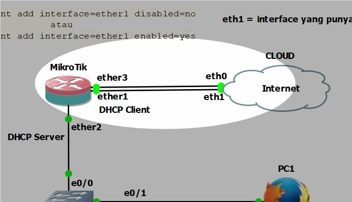 Winbox MikroTik GNS3