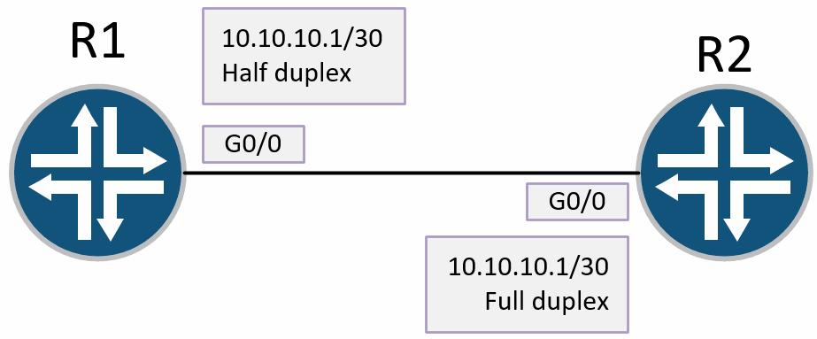 duplex missmatch