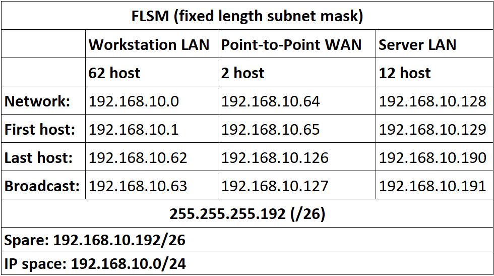 hasil subnetting flsm