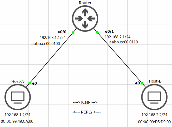 proses ip routing