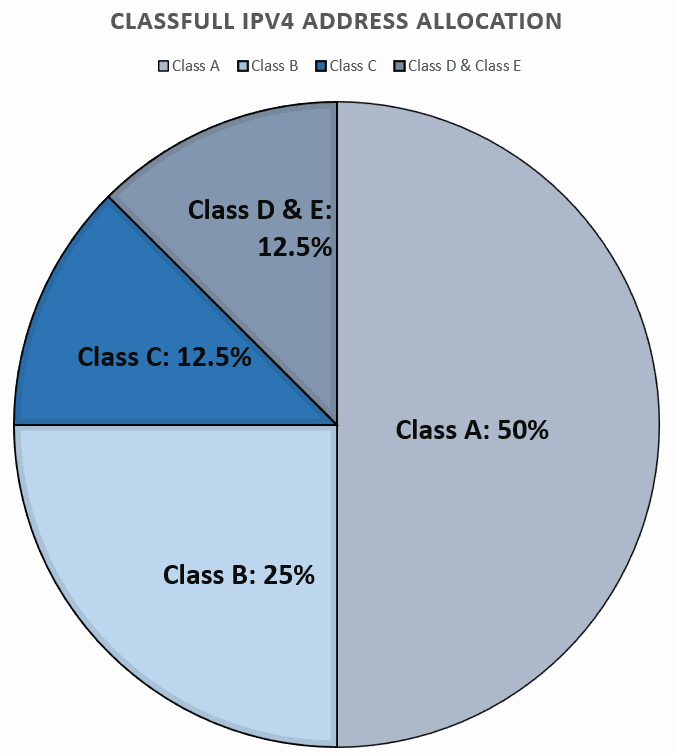 classfull ipv4 allocation