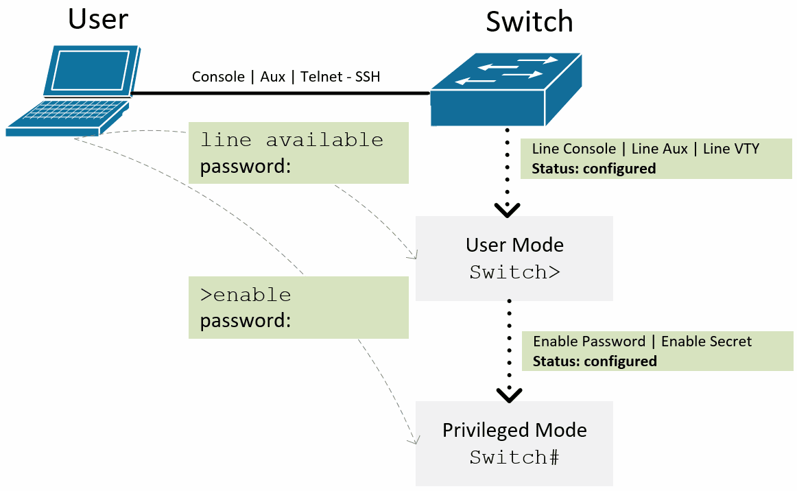 Line password cisco