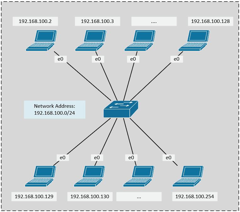 Kondisi network sebelum disubnet