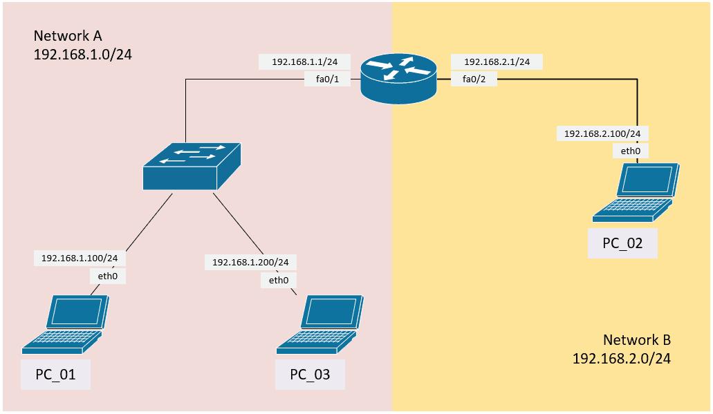penjelasan gateway