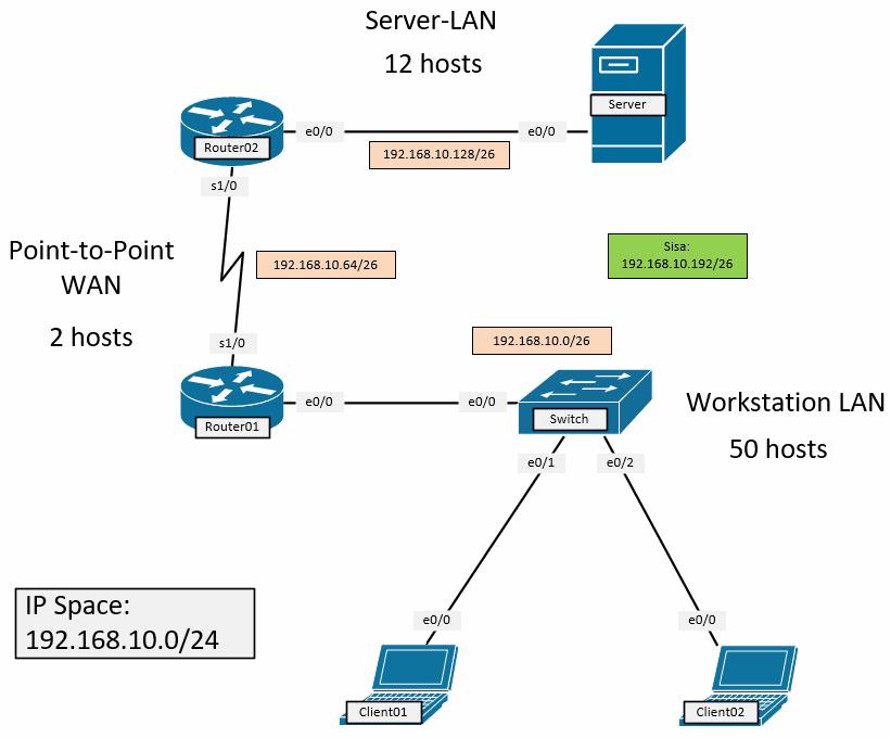 contoh FLSM 1