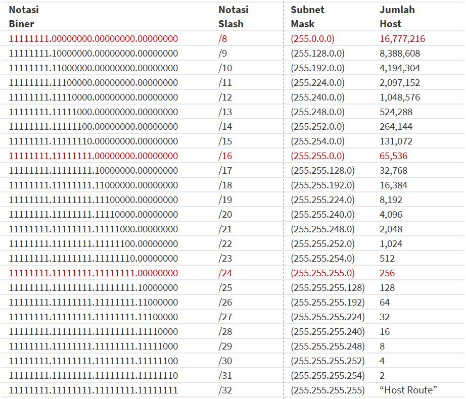 tabel cidr